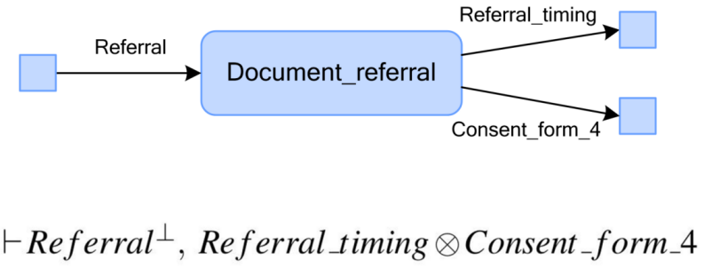 "Figure 3: Visual and logic-based representation of ""document referral"" process"