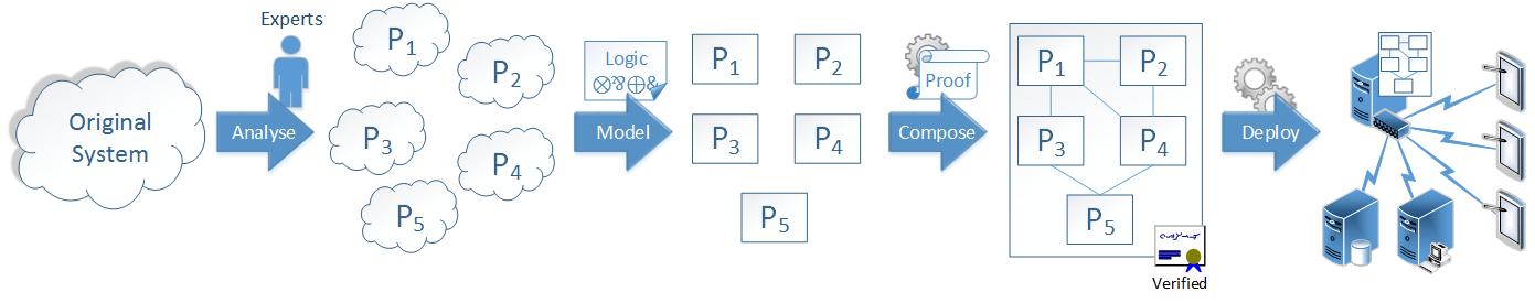 WorkflowFM methodology